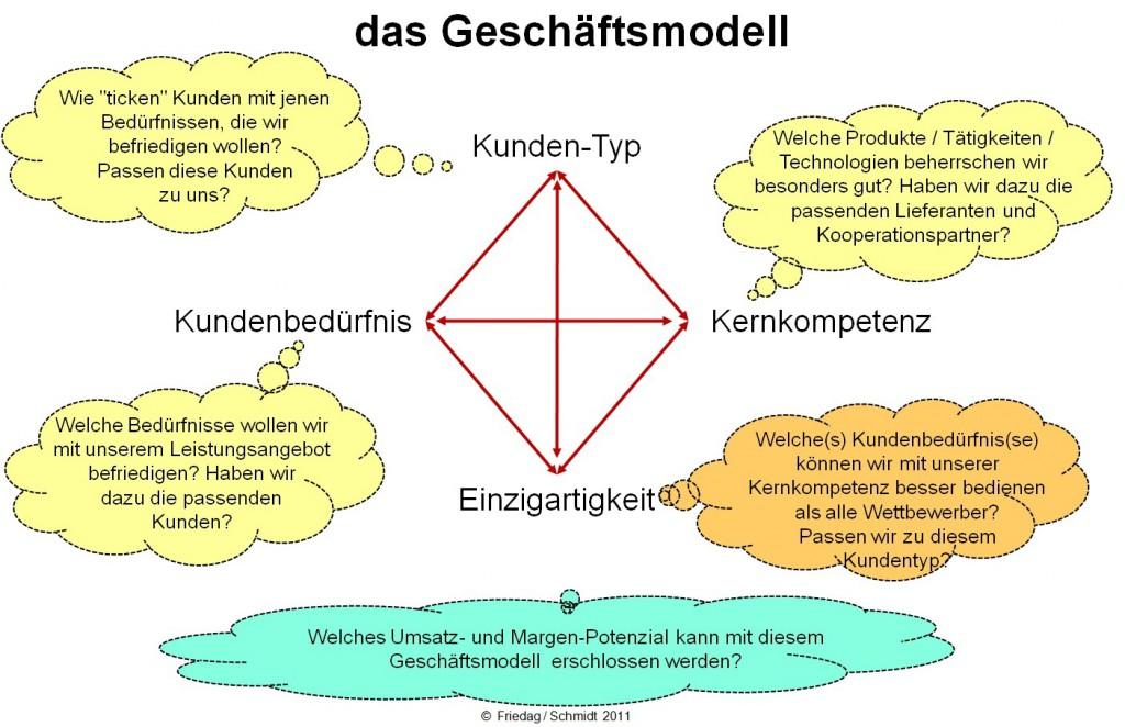 Geschäftsmodell