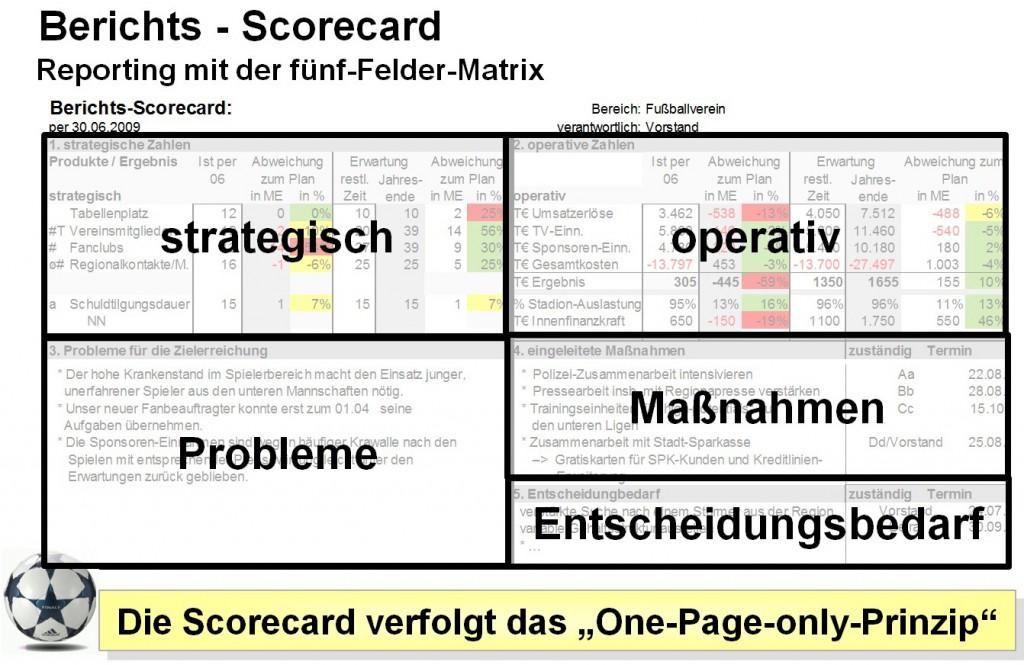 Berichts-Scorecard