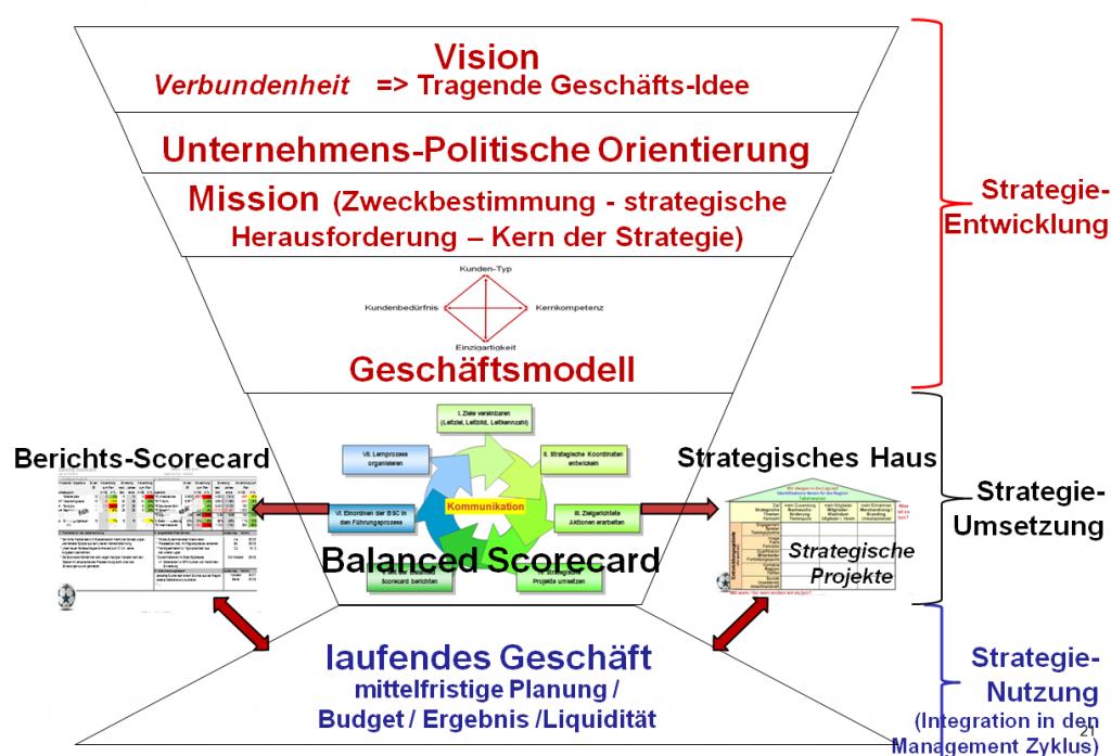 Strategie-Vorgehensweise
