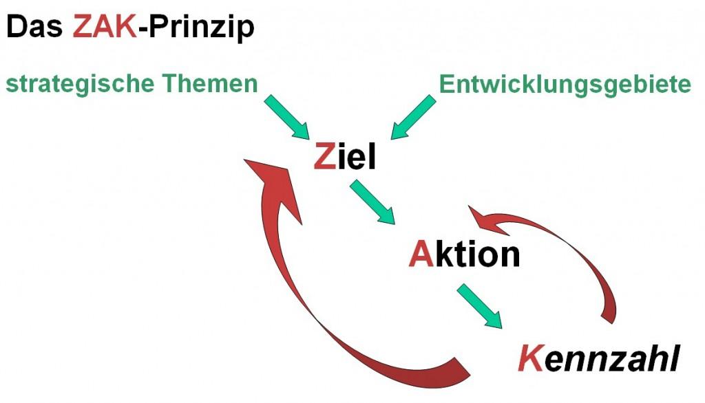 ZAK-Prinzip