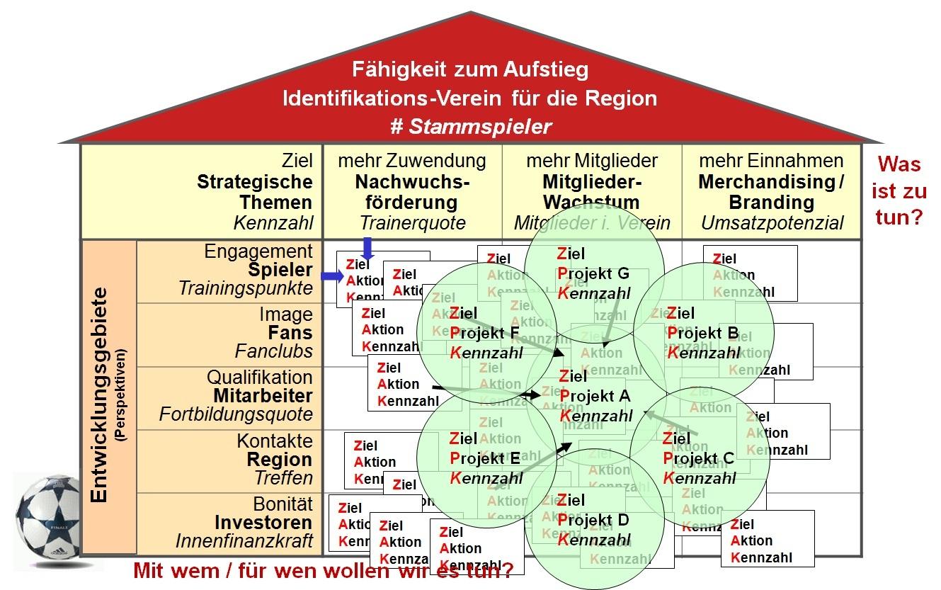 strategisches haus projekte - Kommunikationskonzept Beispiel