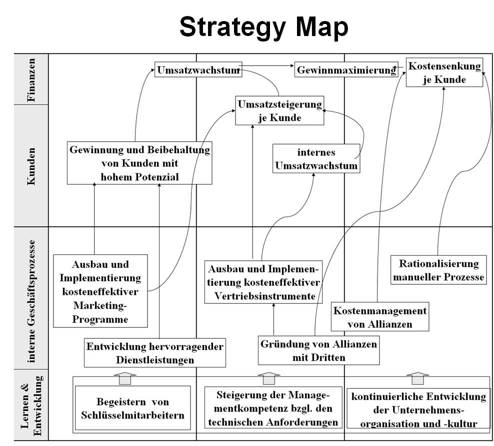 strategy map nach Kaplan-Norton