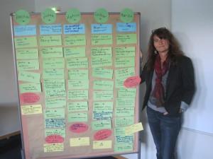 Arbeitsergebnisse zum Thema: Marketing für Berater - mit Marion Kellner-Lewandowski