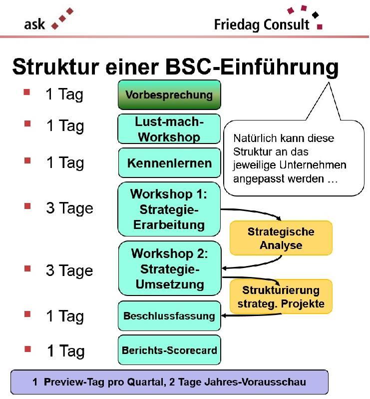 """""""klassische"""" Struktur der BSC-Einführung"""